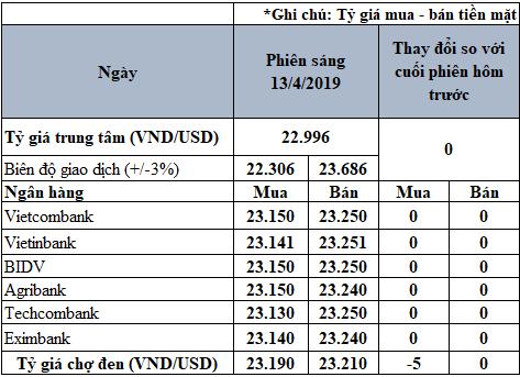 Tỷ giá USD hôm nay 13/4: USD kết thúc chuỗi tăng ba tuần liên tiếp, tỷ giá trung tâm tăng 8 đồng trong tuần qua - Ảnh 3.