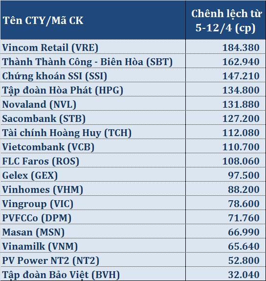 Quỹ VNM ETF tích cực gom cổ phiếu của Vincom Retail - Ảnh 1.