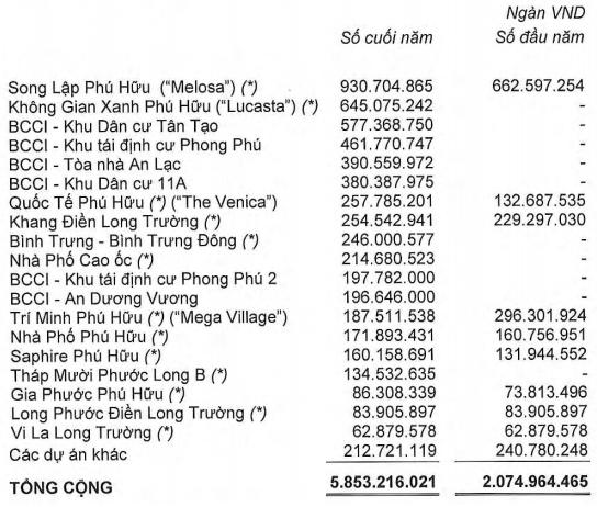 Những dự án khủng của Nhà Khang Điền sau khi mua lại công ty của ông Trầm Bê - Ảnh 3.