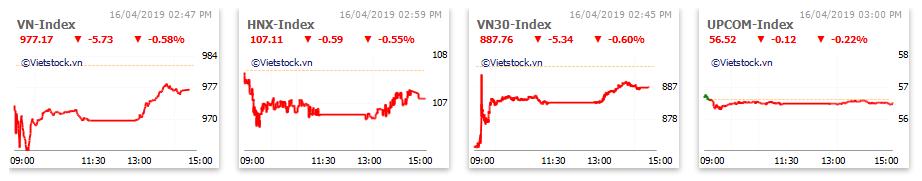 Thị trường chứng khoán 16/4: QCG giảm sàn, thủy sản hồi phục, VN-Index chỉ còn mất gần 6 điểm - Ảnh 1.