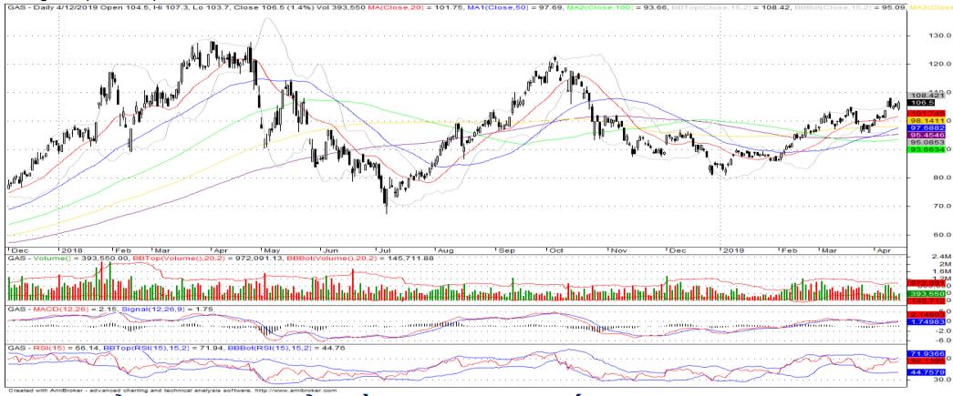 Cổ phiếu tâm điểm ngày 17/4: BID, GAS, AAA - Ảnh 3.