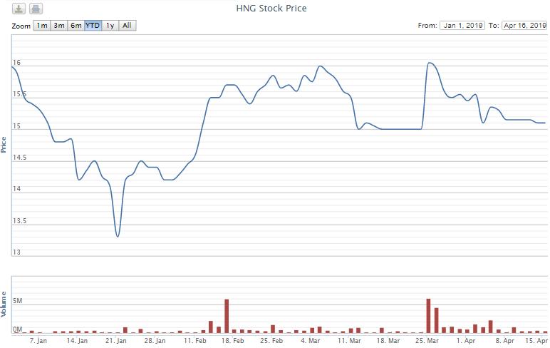 Thaco tính chi hơn 1.000 tỉ đồng mua 69,7 triệu cổ phiếu HAGL Agrico - Ảnh 1.