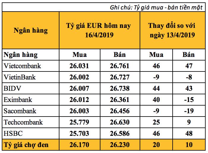 Tỷ giá Euro hôm nay (16/4) biến động trái chiều, giá Euro chợ đen nhích nhẹ - Ảnh 2.