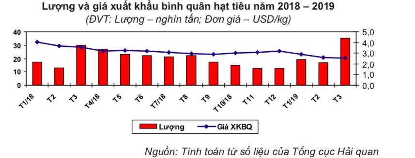 Sản lượng và giá trị xuất khẩu tiêu bất ngờ tăng gấp đôi trong tháng 3 - Ảnh 1.