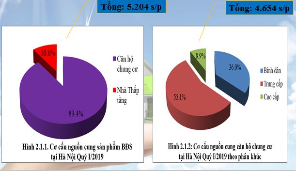 Nguồn cung căn hộ chung cư Hà Nội giảm mạnh, TP HCM khan hiếm - Ảnh 2.