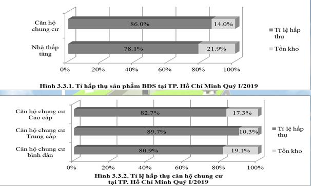 Nguồn cung căn hộ chung cư Hà Nội giảm mạnh, TP HCM khan hiếm - Ảnh 5.