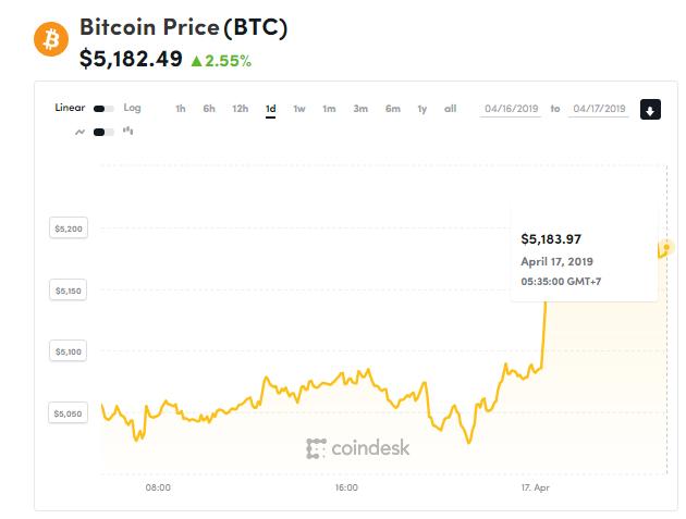 Giá bitcoin hôm nay (17/4): Sự kết hợp giữa 5G và blockchain - Ảnh 1.
