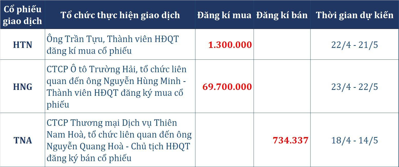 Dòng tiền thông minh (17/4): Khối ngoại gom hơn 230 tỉ đồng phiên điều chỉnh sâu, Thaco muốn thành cổ đông lớn của HAGL Agrico - Ảnh 1.