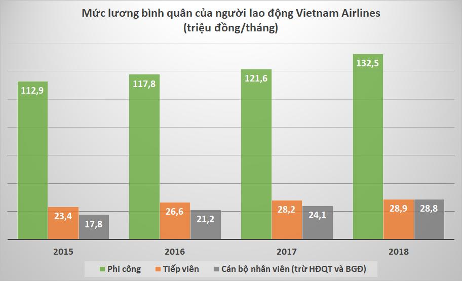 Lương phi công Vietnam Airlines 132,5 triệu đồng/tháng, cao gấp 4,6 lần tiếp viên - Ảnh 1.