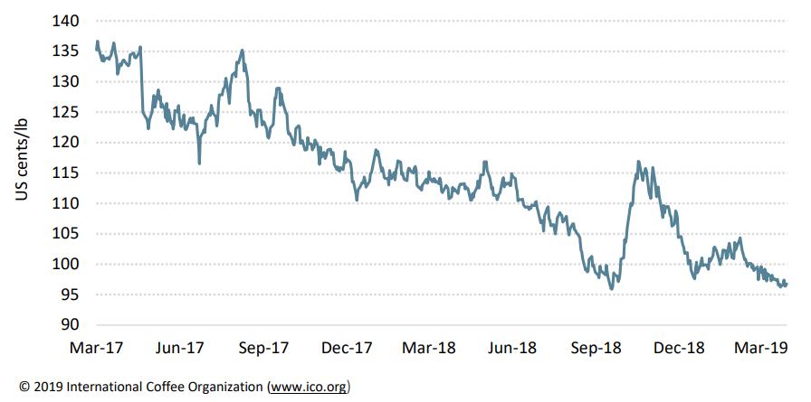 Chỉ số giá cà phê thế giới xuống mức thấp nhất trong hơn 1 thập kỉ vào tháng 3 - Ảnh 1.
