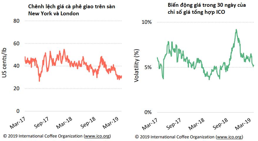 Chỉ số giá cà phê thế giới xuống mức thấp nhất trong hơn 1 thập kỉ vào tháng 3 - Ảnh 3.
