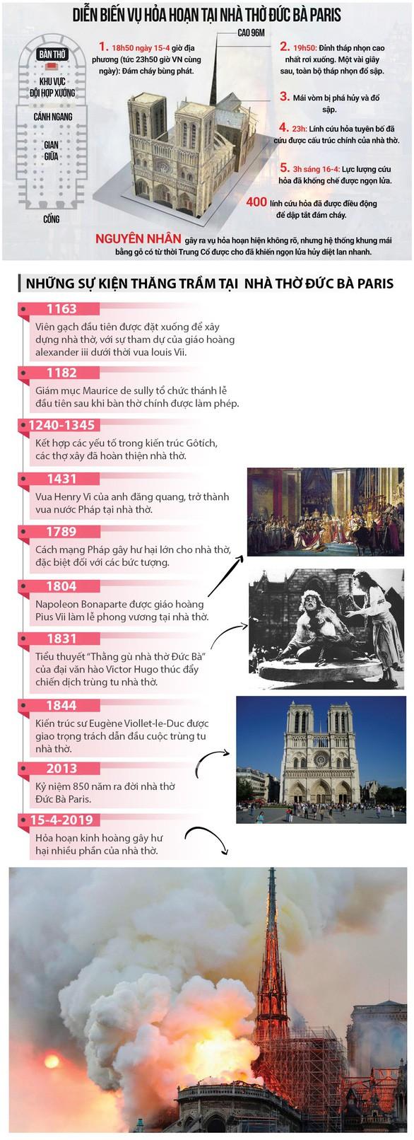 Toàn cảnh vụ cháy nhà thờ Đức Bà Paris - Ảnh 1.