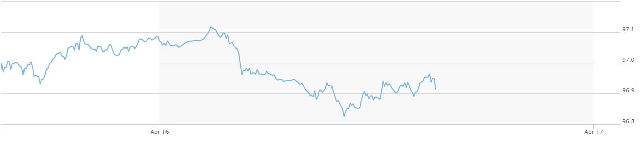 USD quốc tế có xu hướng giảm - Ảnh 1.