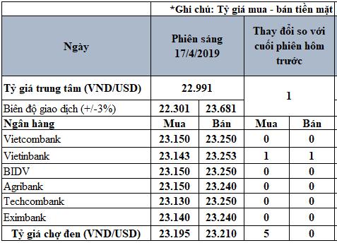 Tỷ giá USD hôm nay 17/4: VietinBank tăng 1 đồng trên cả hai chiều - Ảnh 2.
