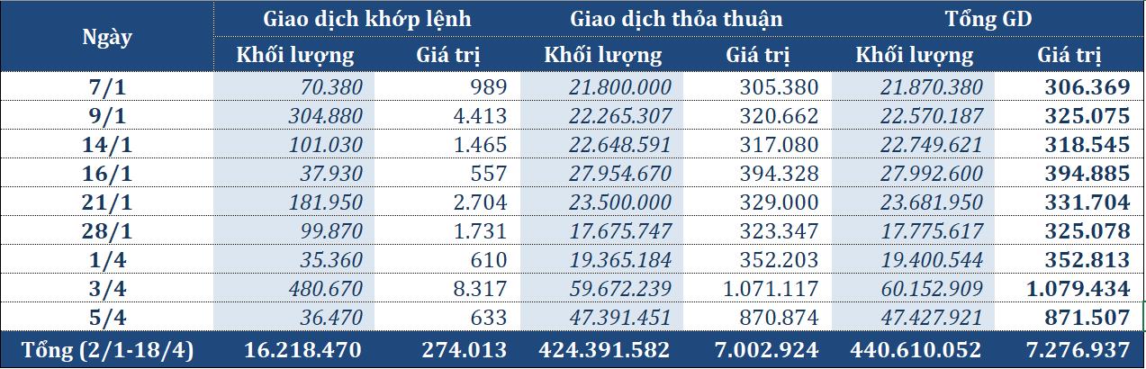 Chưa đầy 4 tháng, cổ phiếu Eximbank được trao tay gần 7.300 tỉ đồng - Ảnh 2.
