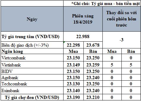 Tỷ giá USD hôm nay 18/4: USD quốc tế tăng nhẹ trở lại, VietinBank tăng 5 đồng trên cả hai chiều - Ảnh 2.