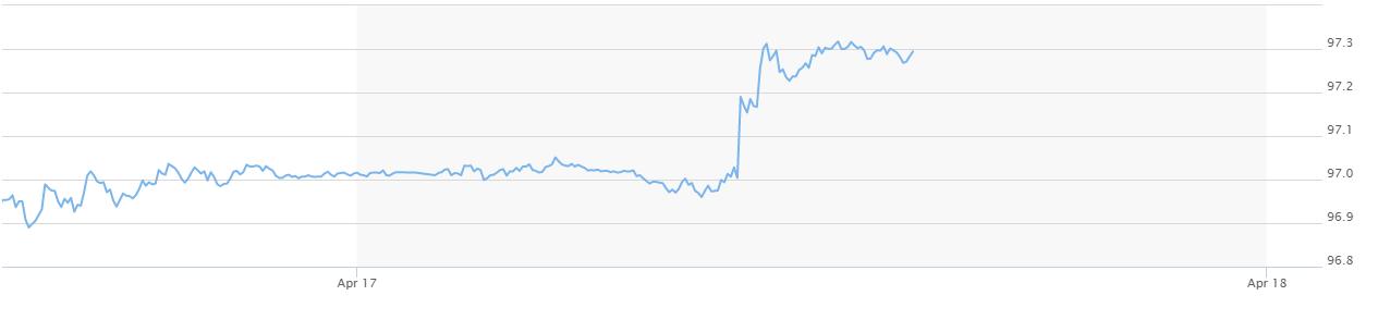 USD tăng giá mạnh với Euro, VietinBank tăng 9 đồng trên cả hai chiều - Ảnh 2.
