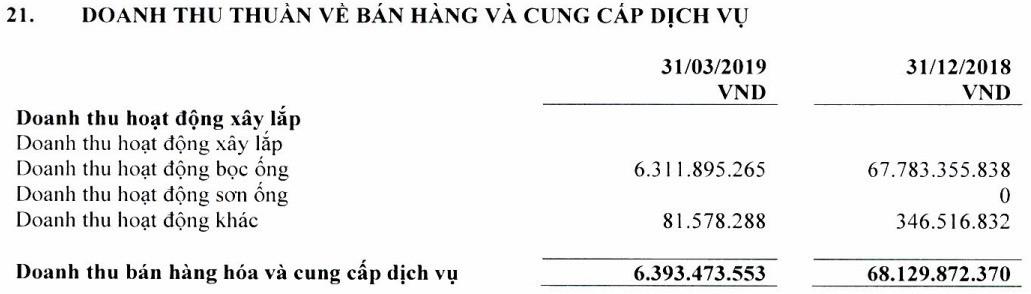 Doanh thu giảm hơn 90%, Bọc ống Dầu khí (PVB) bất ngờ báo lỗ 12 tỉ đồng quý I - Ảnh 1.