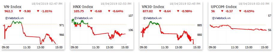 Thị trường chứng khoán 18/4: SAB gần sàn, VN-Index mất gần 10 điểm trong ngày đáo hạn hợp đồng phái sinh - Ảnh 1.