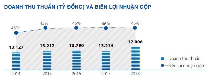 Masan Consumer mục tiêu lãi 4.200 tỉ đồng năm 2019, tăng trưởng 25% - Ảnh 1.
