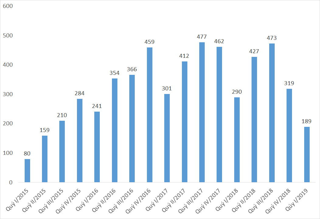 Lãi sau thuế quý I của Coteccons giảm 35%, thấp nhất trong gần 4 năm qua - Ảnh 1.