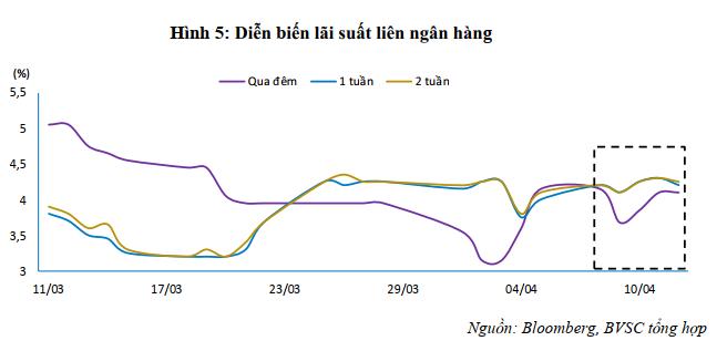 BVSC: Bơm ròng hơn 6.600 tỉ vào hệ thống nhưng thanh khoản vẫn chưa thật ổn định - Ảnh 3.