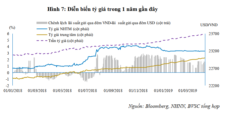 BVSC: Bơm ròng hơn 6.600 tỉ vào hệ thống nhưng thanh khoản vẫn chưa thật ổn định - Ảnh 4.