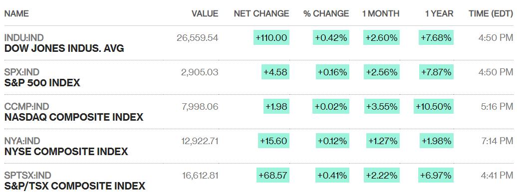 Chứng khoán Mỹ 18/4: Dow Jones tăng hơn 100 điểm giữa mùa công bố lợi nhuận quí I - Ảnh 1.