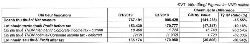 Ngưng bán MSD và Eugica, Dược Hậu Giang lãi ròng quí I giảm 21%  - Ảnh 1.