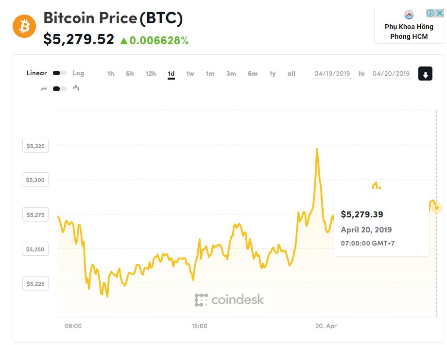 Giá bitcoin hôm nay (20/4): FPT cùng đầu tư 3 triệu USD vào startup Việt Nam - Ảnh 1.