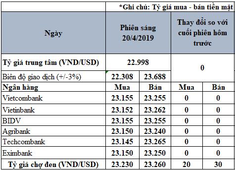 Tỷ giá USD hôm nay 20/4: Tỷ giá chợ đen vọt lên 23.260 VND/USD - Ảnh 3.