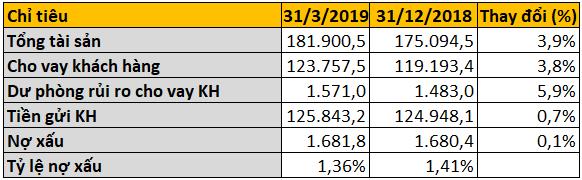 LienVietPostBank lãi sau thuế hơn 410 tỉ đồng trong quí I/2019, nợ xấu giảm về mức 1,36% - Ảnh 3.