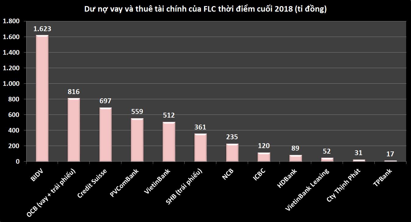 Những nguồn vốn giúp FLC thực hiện hàng loạt dự án - Ảnh 3.