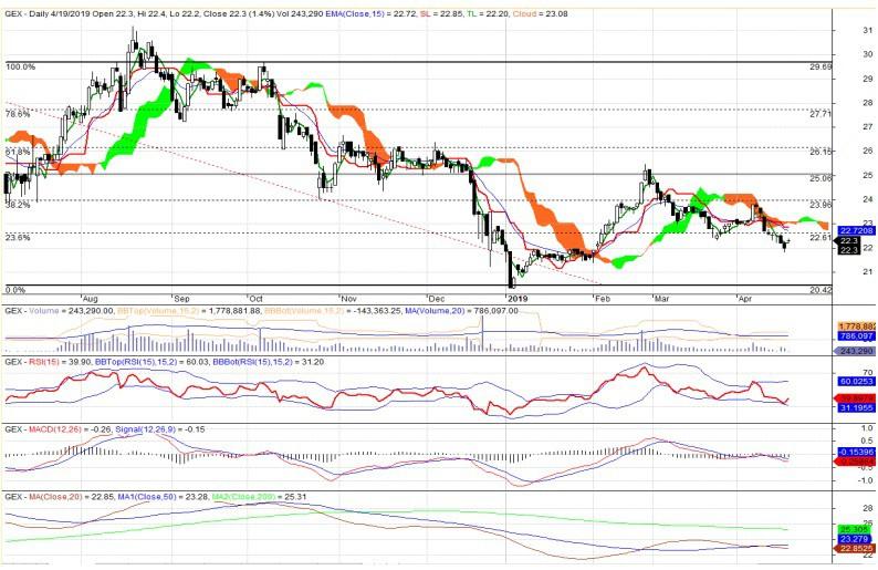 Cổ phiếu tâm điểm ngày 22/4: GEX, VPI, GAS - Ảnh 1.