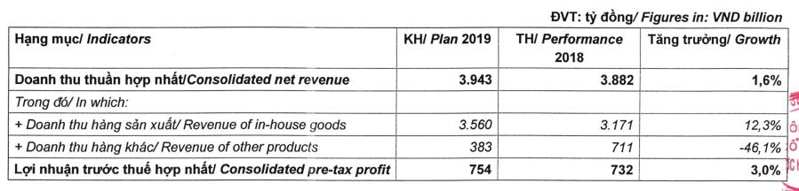 Ngừng kinh doanh hàng MSD và Eugica, Dược Hậu Giang ước lãi 754 tỉ đồng năm 2019 - Ảnh 1.
