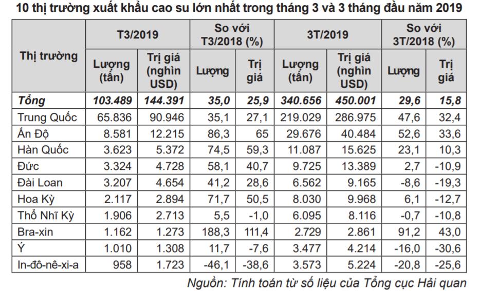 Việt Nam đẩy mạnh xuất khẩu cao su sang nhiều nước - Ảnh 1.