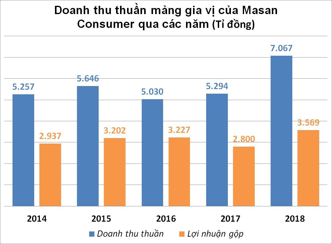 Masan bỏ túi 2/3 thị phần nước mắm, nước chấm Việt Nam - Ảnh 2.