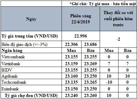 Tỷ giá USD hôm nay 22/4: Agribank và VietinBank tăng tỷ giá niêm yết trên cả hai chiều - Ảnh 2.