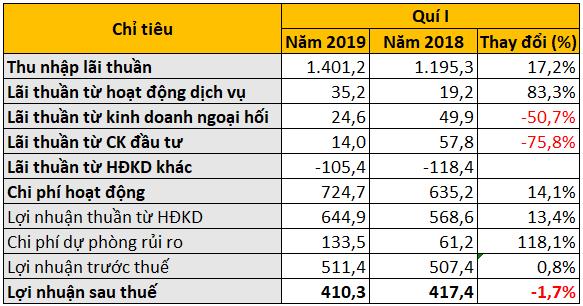 LienVietPostBank lãi sau thuế hơn 410 tỉ đồng trong quí I/2019, nợ xấu giảm về mức 1,36% - Ảnh 2.