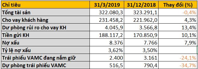 VPBank lãi sau thuế gần 1.422 tỉ đồng trong quí I/2019 - Ảnh 2.