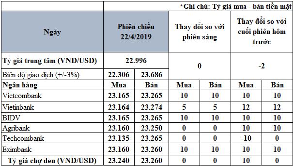 Các ngân hàng đồng loạt tăng giá USD - Ảnh 3.