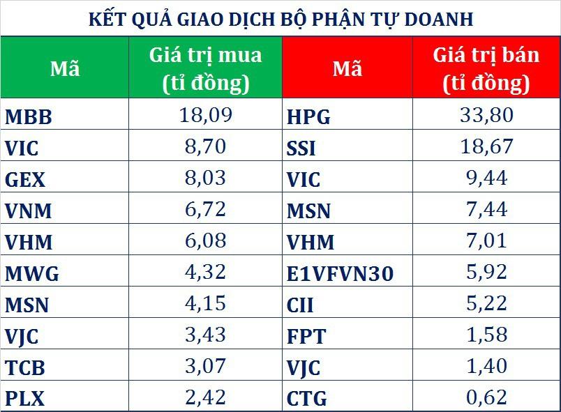 Dòng tiền thông minh (23/4): Cổ phiếu 'họ Vingroup' đỡ chỉ số, tự doanh CTCK và khối ngoại đồng loạt mua ròng  - Ảnh 1.