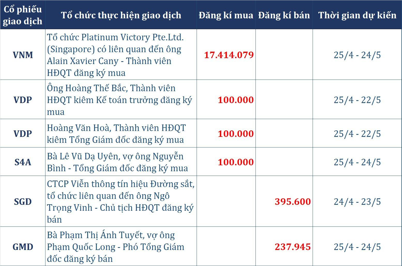 Dòng tiền thông minh (23/4): Cổ phiếu 'họ Vingroup' đỡ chỉ số, tự doanh CTCK và khối ngoại đồng loạt mua ròng  - Ảnh 2.
