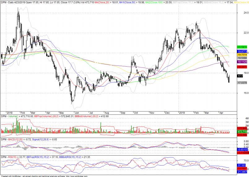 Cổ phiếu tâm điểm ngày 24/4: PVS, DPM, TDH - Ảnh 2.