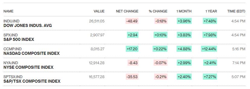 Chứng khoán Mỹ 22/4: Boeing gây áp lực cho Dow Jones   - Ảnh 1.