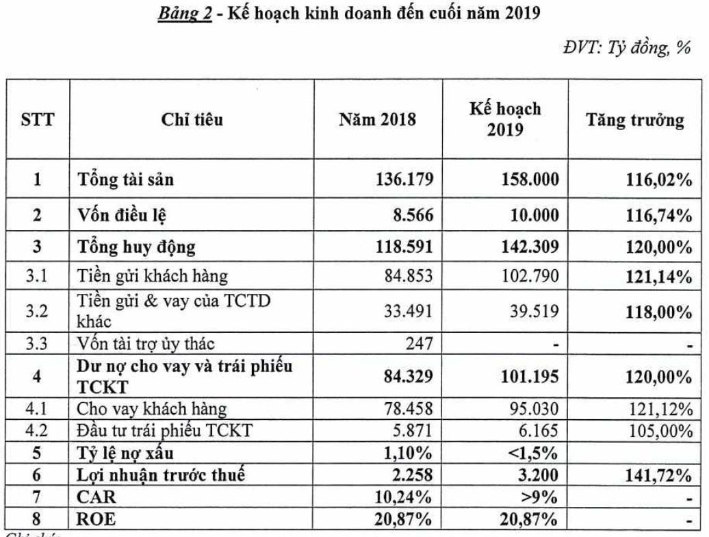 ĐHĐCĐ TPBank: Phát hành riêng lẻ 100 triệu cp, tăng vốn điều lệ lên 10.000 tỉ đồng - Ảnh 2.