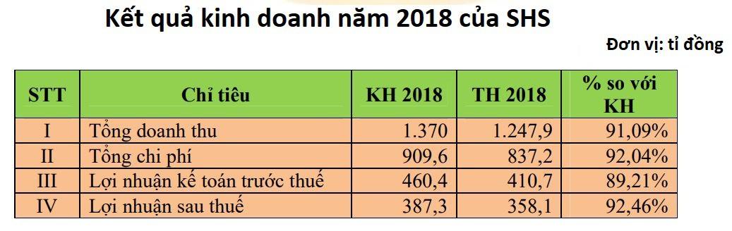 ĐHCĐ Chứng khoán SHS: Tại sao chia cổ tức tiền mặt 2018 cho cả cổ phiếu mới phát hành năm 2019? - Ảnh 3.