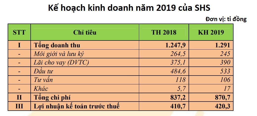 ĐHCĐ Chứng khoán SHS: Tại sao chia cổ tức tiền mặt 2018 cho cả cổ phiếu mới phát hành năm 2019? - Ảnh 5.
