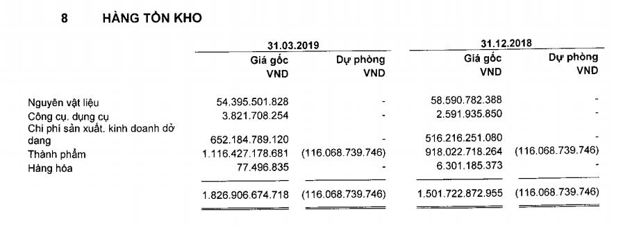 Lãi sau thuế quý I của Vĩnh Hoàn đạt 307 tỉ đồng, gấp 3 lần cùng kỳ - Ảnh 1.