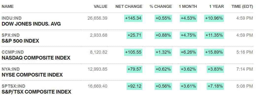thị trường chứng khoán online